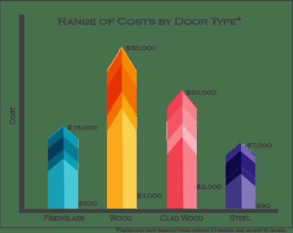 Door Cost